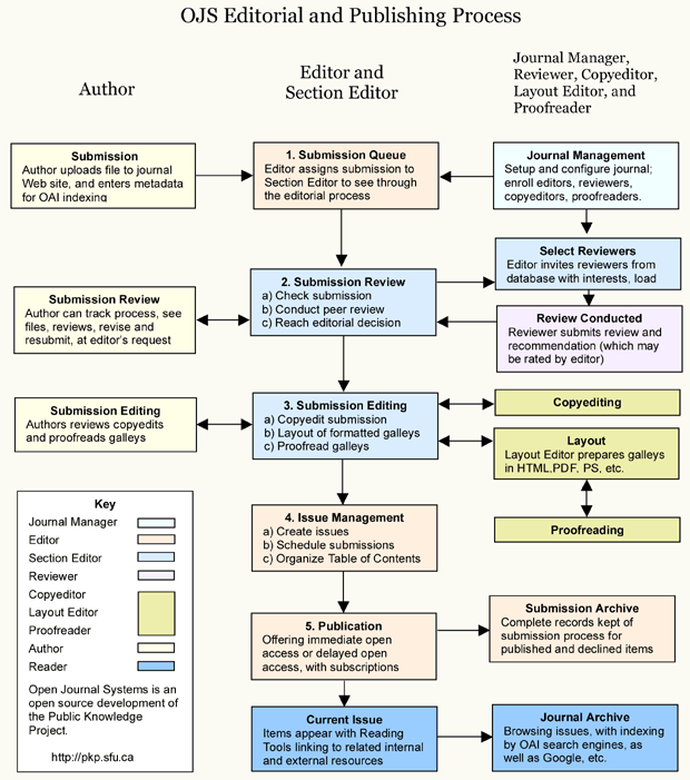 Processus éditorial et d'édition d'OJS